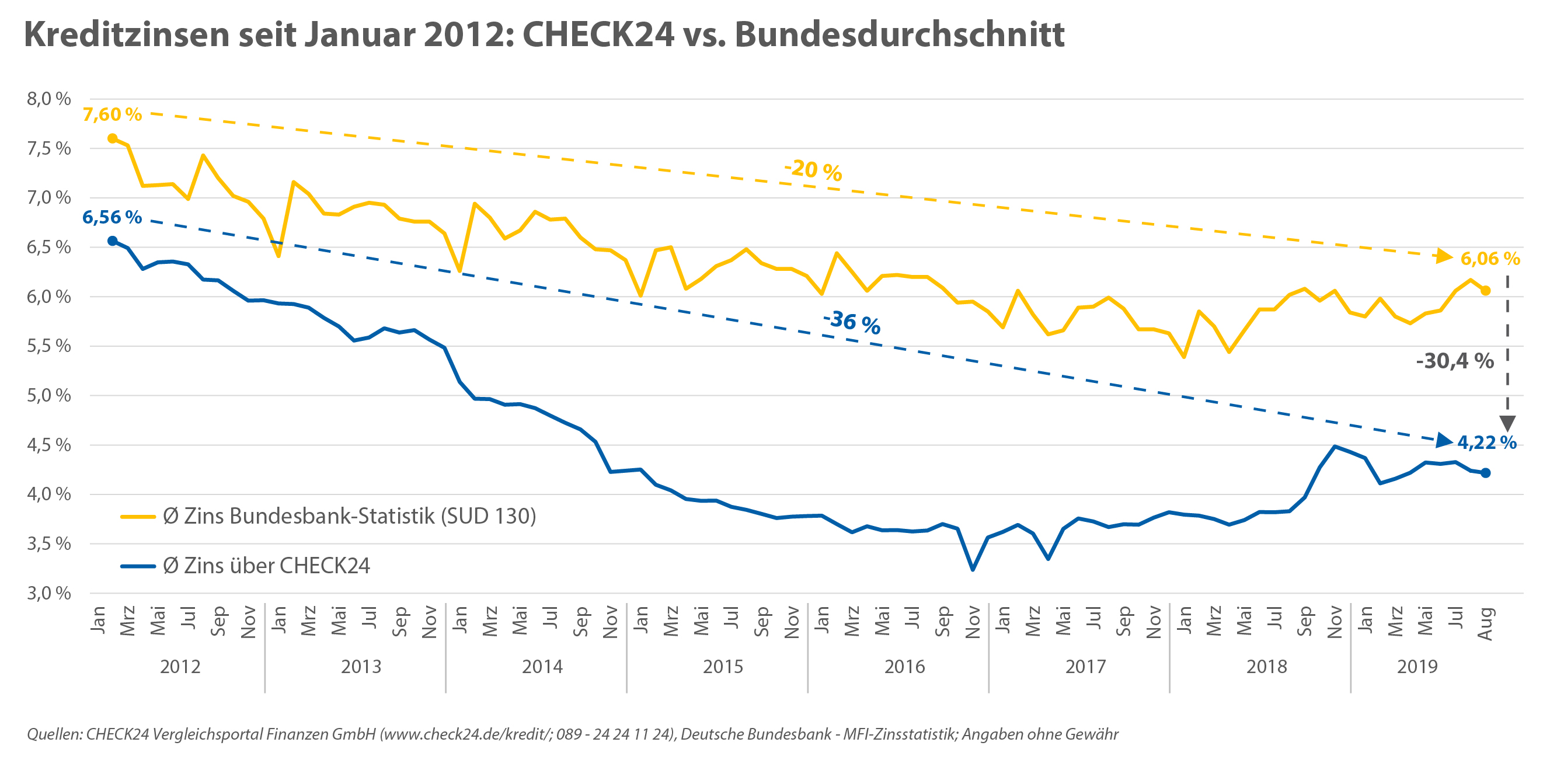 CHECK24 Zins vs Bundesbank Zins
