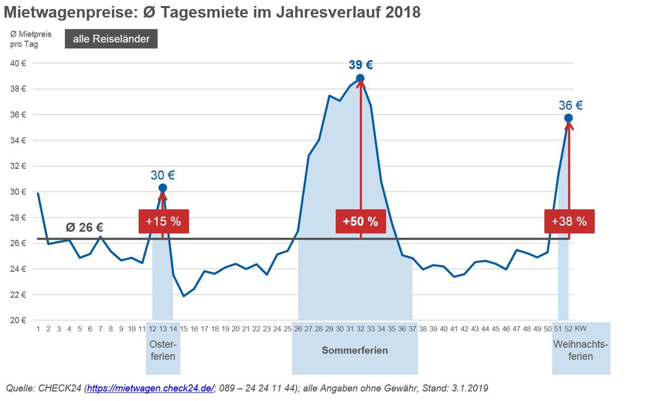 mietwagenpreise-jahresverlauf-2018
