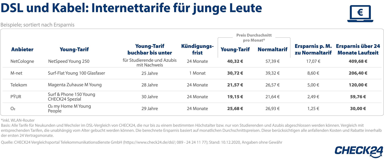 - Junge Leute können mit Young-Tarifen über die 24-monatige Mindestvertragslaufzeit beim größten überregionalen DSL-Anbieter bis zu 180 Euro sparen. Bei einem regionalen Anbieter ist sogar eine Ersparnis von bis zu 400 Euro über zwei Jahre möglich.