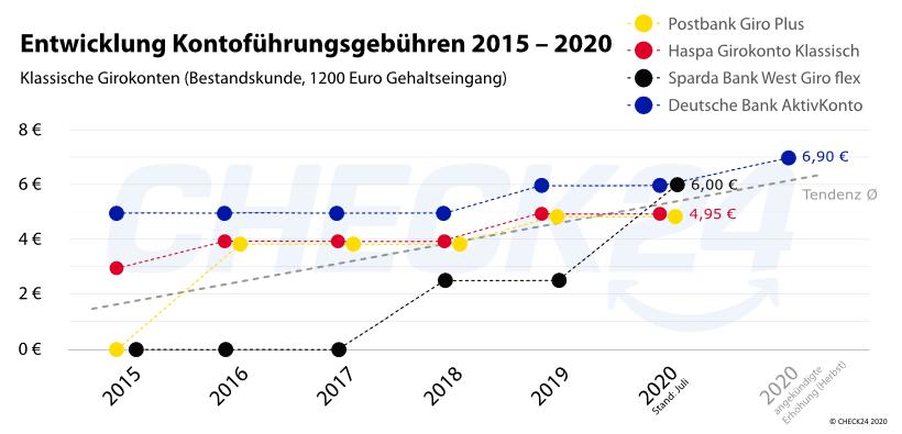 Grafik zur Erhöhung der Kontoführungsgebühr bei ausgewählten Girokonten bis 2020