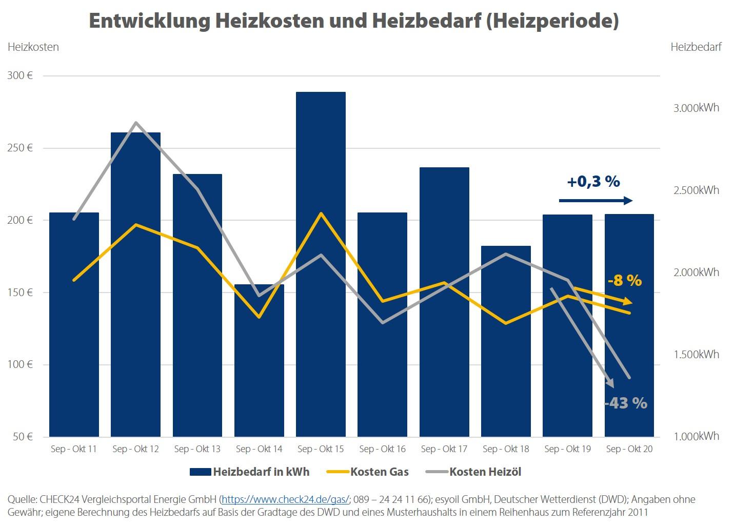Auch Heizöl war zuletzt so günstig wie nie zuvor in den vergangenen zehn Jahren.