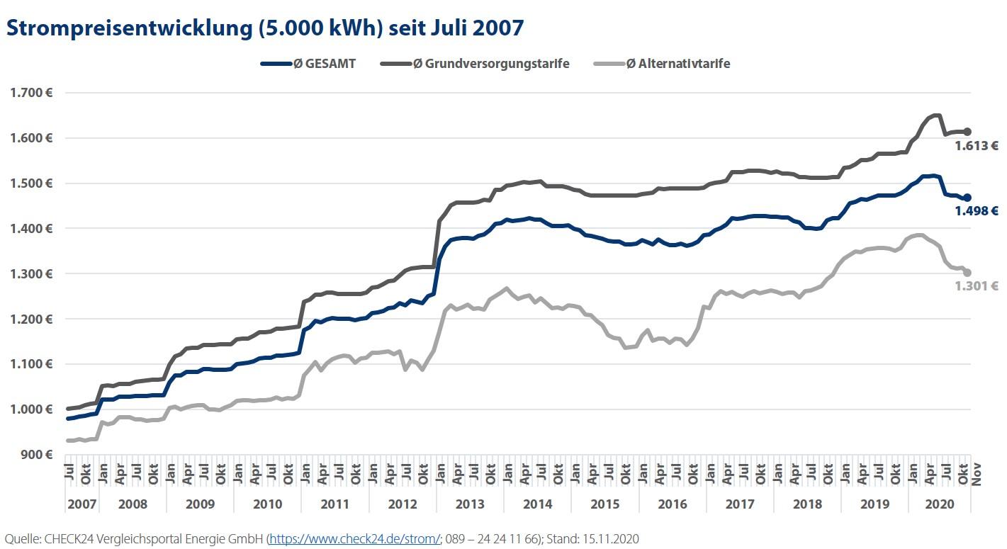 Anbieterwettbewerb senkt Strompreis – Gesamtersparnis von 311 Mio. Euro im Jahr S