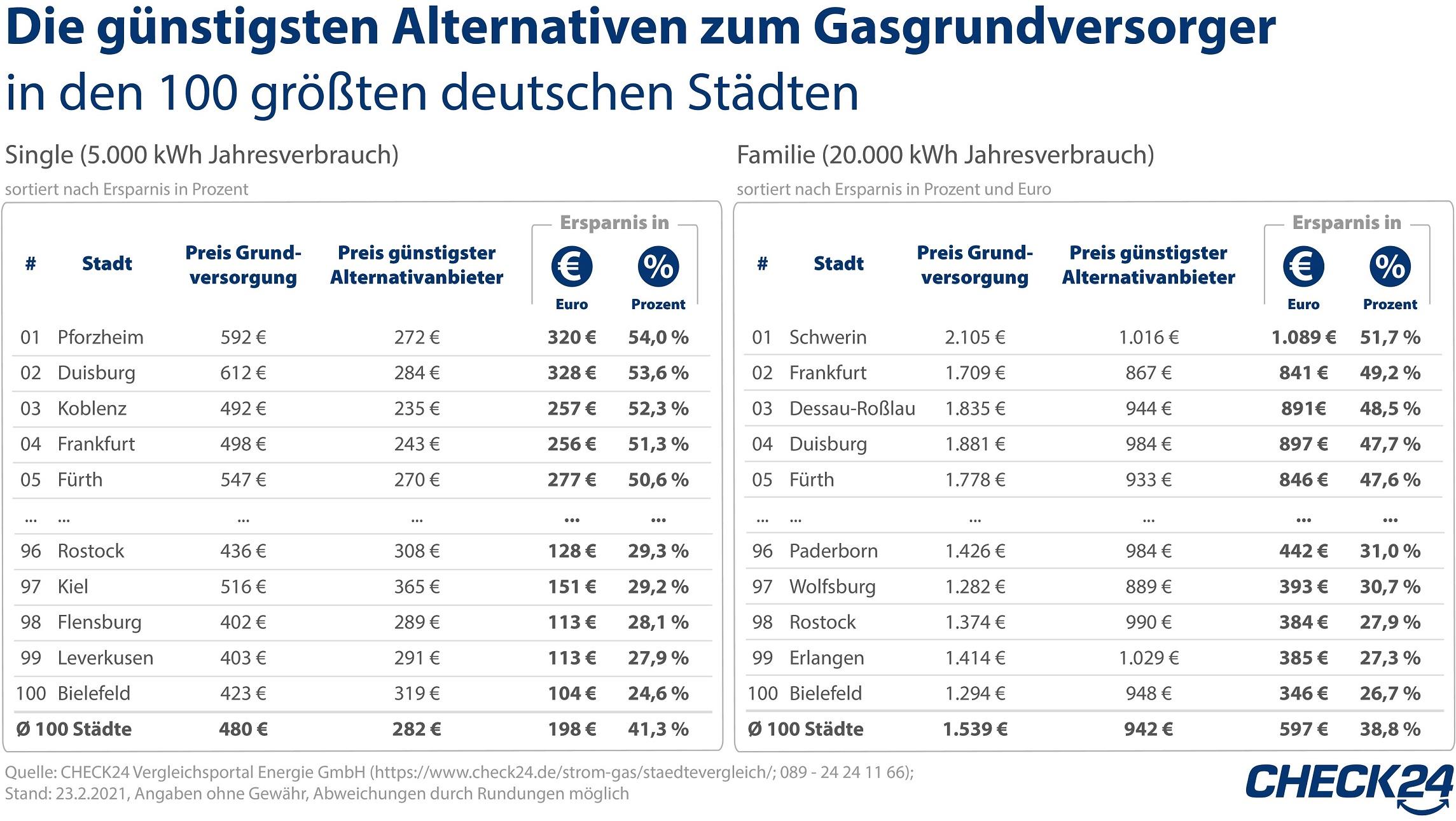430 Grundversorger haben Gaspreise erhöht – mehr als 2,2 Millionen Haushalte betroffen