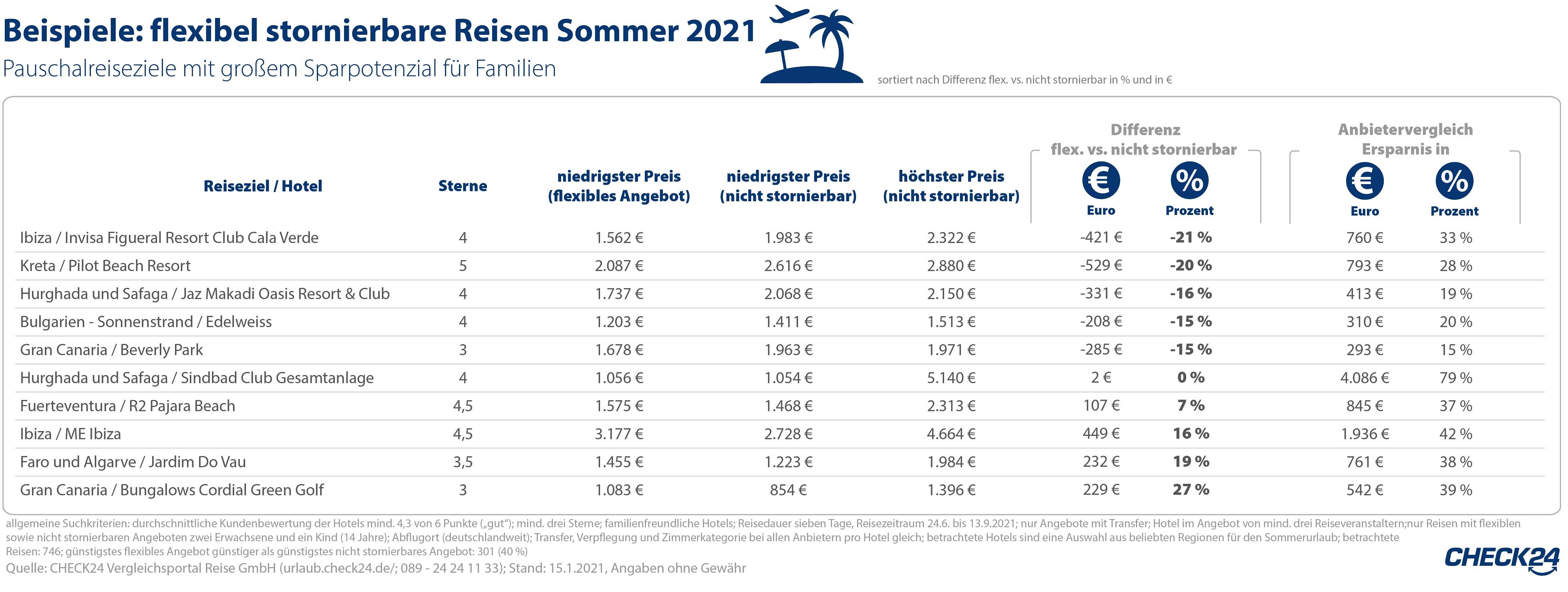 – Vergleichen Urlauber*innen verschiedene Angebote für ihre Pauschalreise, sparen sie bis zu 79 Prozent der Reisekosten.