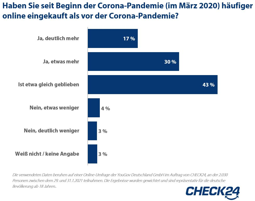 Deutsche kaufen in Corona-Pandemie häufiger online ein – vor allem Fahrradteile