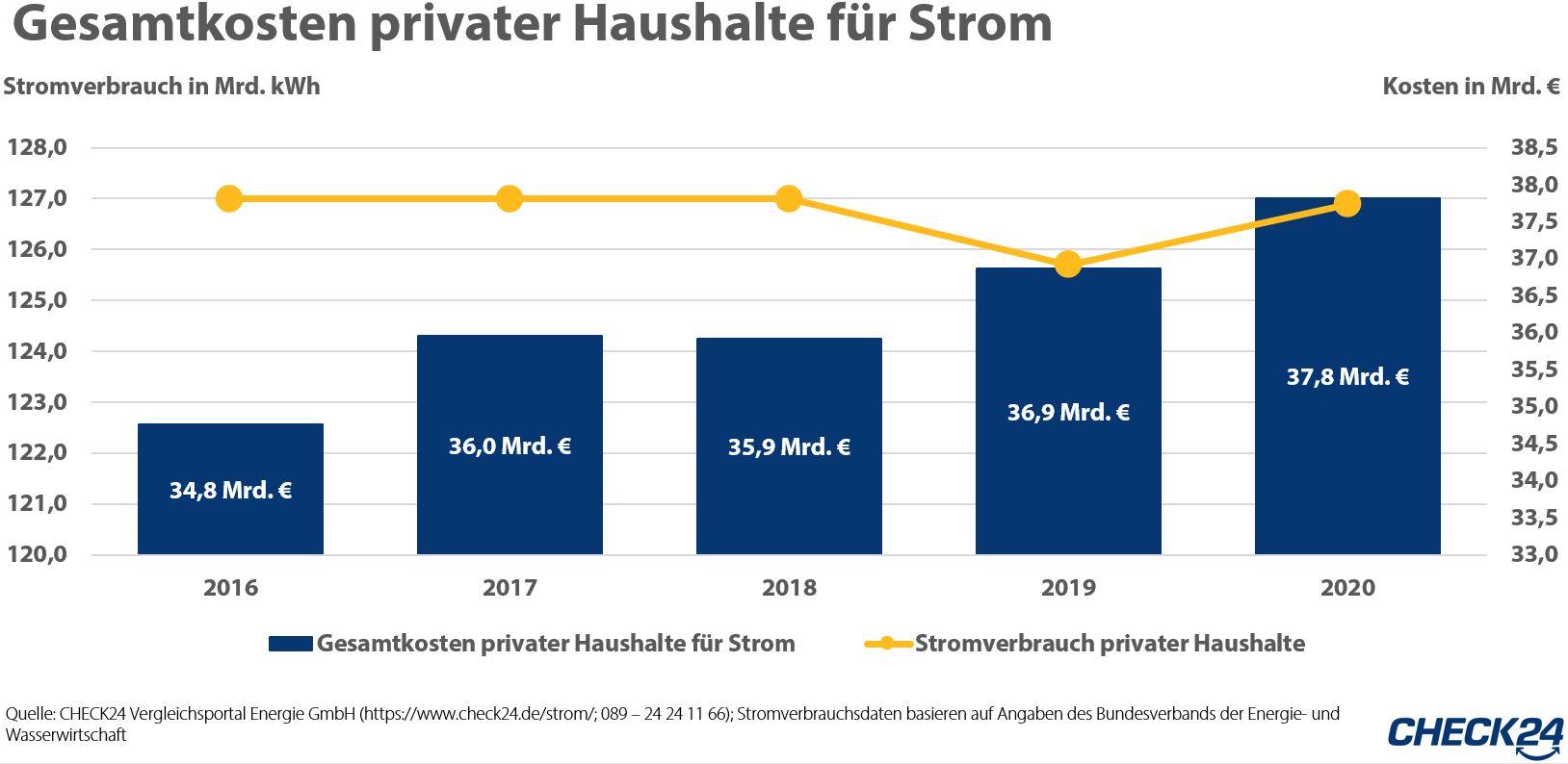 Rekordpreis beim Strom: Musterhaushalt (5.000 kWh) zahlt 1.655 Euro p. a. in Grundversorgung