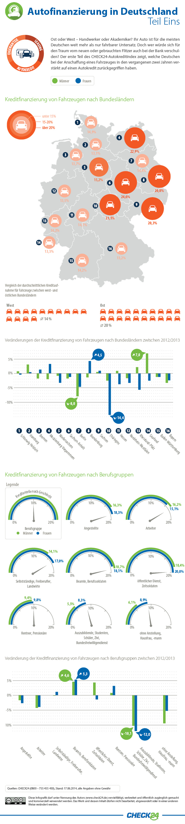 infografik check24 autofinanzierungsindex 2014 check24. Black Bedroom Furniture Sets. Home Design Ideas