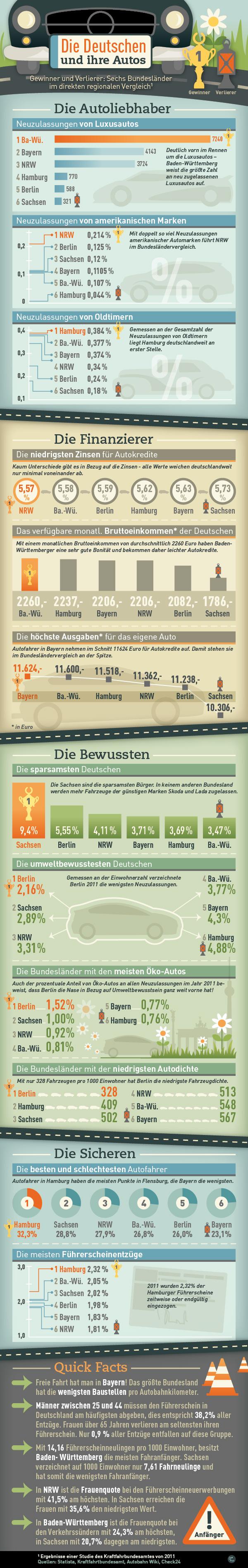 infografik die deutschen und ihre autos check24. Black Bedroom Furniture Sets. Home Design Ideas