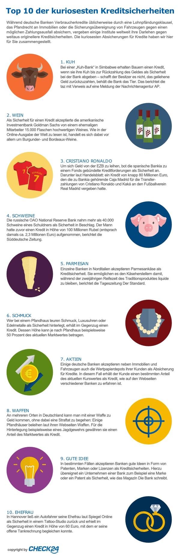 Die kuriosesten Kreditsicherheiten weltweit | CHECK24