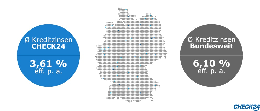 Image Result For Kredit Laufzeit Monate