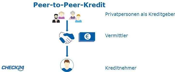 Privatkredit Vergleich Finden Sie Hier Ihr Günstiges