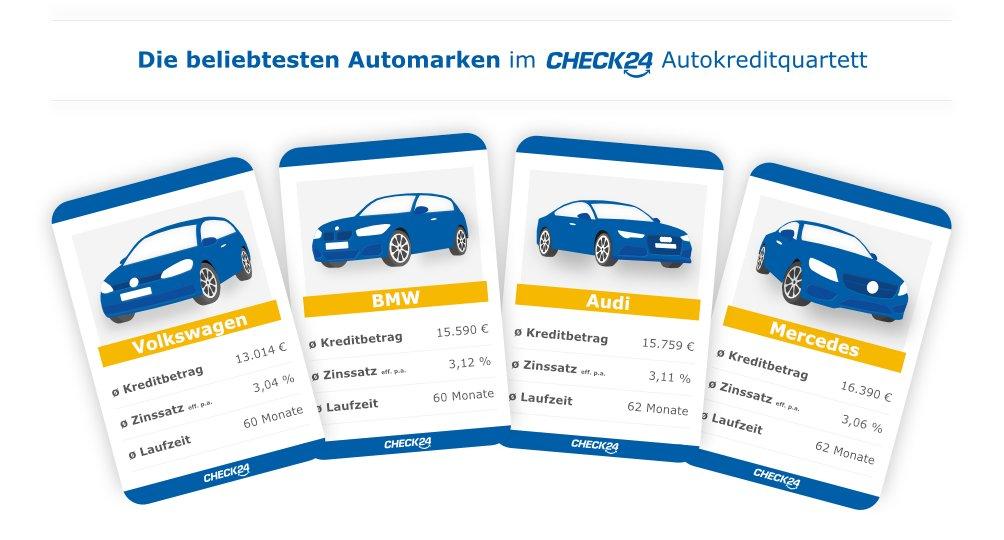 Die beliebtesten Marken im CHECK24 Autokreditquartett