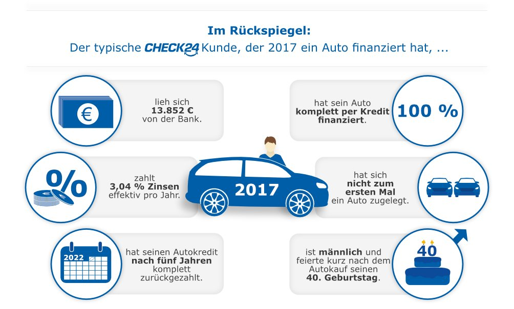 autokredit check24