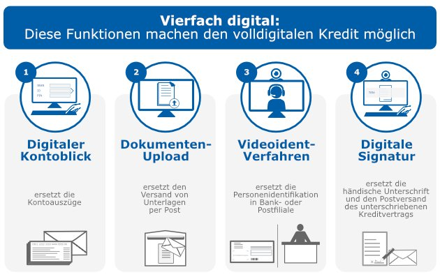 Online Kredit » Onlinekredite mit Top-Konditionen | CHECK24