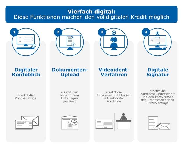 Privatkredit Vergleich Günstig Zum Privatdarlehen Check24