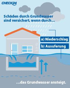 Hochwasserversicherung